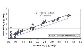 "<span class=""bildunterschrift_hervorgehoben"">10</span>	Predictions for Fe<sub>2</sub>O<sub>3</sub> based on NIR-spectra of coarse-grained ­material<br />"