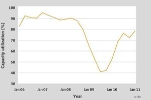 Kapazitätsauslastung Bau-/Baustoffmaschinen (Stand Februar 2011)<br />