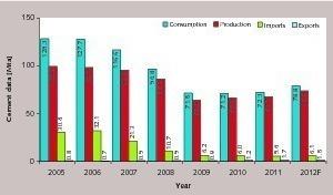 """<div class=""""bildunterschrift_en""""><span class=""""bu_ziffer_blau"""">2</span> Important cement market data, 2005–2012 </div>"""