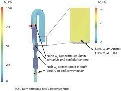 Sauerstoff im Kalzinator bei Einsatz von Reifenschnitzeln<br />