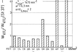 "<span class=""bildunterschrift_hervorgehoben"">21</span>Blast wear of different wall materials stressed by quartz sand, angle of incidence a<sub>S,W</sub> = 90°<br />"