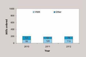 3 Development of sales figures in RoW<br />