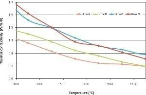 Wärmeleitfähigkeit verschiedener Kalkarten<br />