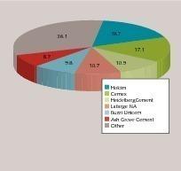 """<div class=""""bildtext_en"""">17 TOP US cement producers 2013</div>"""