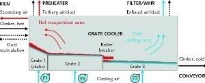 """<div class=""""bildtext_en"""">1 Scheme of a grate cooler</div>"""