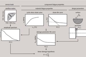 6 Calculation model<br />