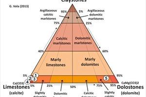 Klassifizierung von Karbonatgestein auf der Basis von Calcit, Dolomit und Tonmineralen. Legende der Symbole: 1–4: reiner Kalkstein; 5; kristalliner, leicht calcitischer Dolomit