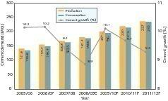 "<span class=""bildunterschrift_hervorgehoben"">1</span>Development of cement demand (CMA, OneStone)<br />"
