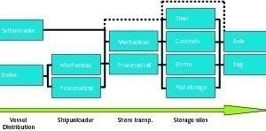 Technologiemöglichkeiten bei Zementimportterminals