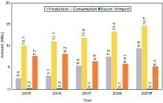 "<span class=""bildunterschrift_hervorgehoben"">20</span>Development of the Nigerian cement industry (OneStone)<br />"