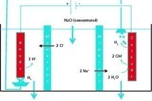 ABLE-Verfahren von Calera zur Herstellung von NaOH und HCl [6]