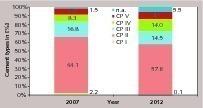 "<div class=""bildtext_en"">8 Regional dispatch by TOP Producers (2012)</div>"