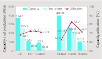 "<div class=""bildtext_en"">5 Capacity utilization of TOP producers</div>"