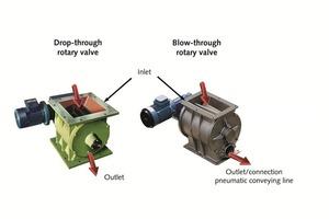Dosierter Materialaustrag: Austrag- und Durchblasschleusen für mechanische und pneumatische Fördersysteme
