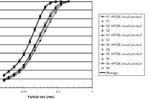 """<span class=""""bildunterschrift_hervorgehoben"""">10</span>Size distributions of HPGR circuit product and final cement products for all survey<br />"""