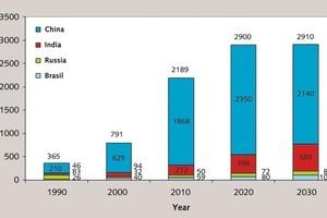Zementproduktion in den BRIC-Staaten