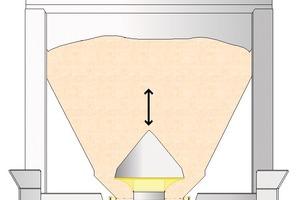 """<span class=""""bildunterschrift_hervorgehoben"""">7</span>Cone-valve IBC during dosing operation • IBC mit Konus-Verschlußsystem während des Dosierens<br />"""