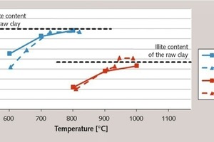 "<div class=""bildtext_en"">3 Amorphous phase content of the calcined clays as a function of the burning ­temperature and process (M – muffle kiln, F – flash calciner)</div>"