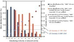"""<span class=""""bildunterschrift_hervorgehoben"""">6</span>Mass distribution as a cumulative curve after classifying shredded and pelletized secondary fuel (SBS) [2]<br />"""