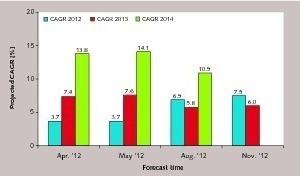 """<div class=""""bildunterschrift_en""""><span class=""""bu_ziffer_blau"""">4</span> Cement growth forecasts, 2012–2014 </div>"""