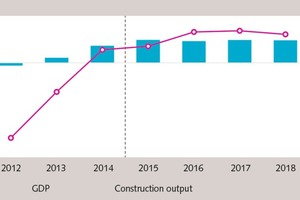 """<div class=""""bildtext_en"""">1 GDP vs construction output in EC-countries (year on year change in %)</div>"""