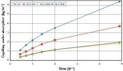 "<span class=""bildunterschrift_hervorgehoben"">9</span>Capillary water-absorption rates of cement stone samples modified with KS2<br />"