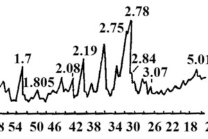 "<span class=""bildunterschrift_hervorgehoben"">5</span>XRD of the conventional, fine raw mix consisting of limestone and phosphorous slag burned at 1100°C<br />"