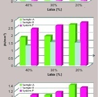 "<div class=""bildtext_en"">8 Adhesion strength values of membrane using different latex dosages measured ­according to EN-1542</div>"