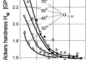 Kaltverfestigung eines Stahls mit 0,3 M.-% C durch Beschuß mit Gußeisenpellets, D<sub>P</sub> = (1,0–1,5) mm [7]<br />