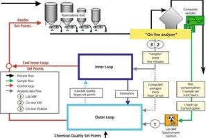 "<div class=""bildtext_en"">10 Process optimisation with online/inline control loop</div>"