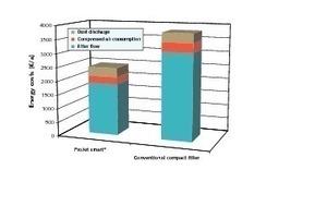 Vergleich der Energiekosten für ProJet smart<sup>®</sup> vs. Jet-Pulse Kompaktfilter konventioneller Bauart<br />