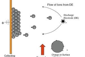 Schema der Staubabscheidung im Elektrofilter (Lodge Cottrell)<br />