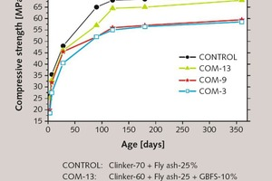 """<div class=""""bildtext_en"""">1 Compressive strength developments of cement blends at fixed fly ash content with varying GBFS and clinker</div>"""