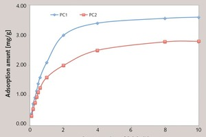 "<div class=""bildtext_en"">6 Effect of concentration of PC on adsorption amount</div>"
