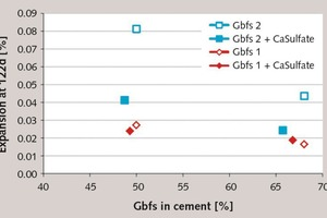 "<div class=""bildtext_en"">6 Influence of GBFS content on sulfate expansion</div>"