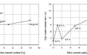 "<span class=""bildunterschrift_hervorgehoben"">11</span>Influence of the fibre cement content on the Proctor density and the optimum water content"