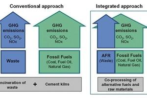 Co-Processing von Abfallstoffen