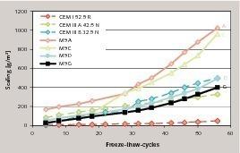 Einfluss unterschiedlicher Zementzusammensetzung auf den Frostwiderstand, Mischung M9 (K/S/LL = 40/30/30)<br />