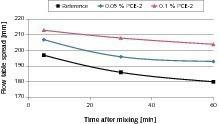 Ausbreitmaß über 60 min eines CEMII/B-M (V-LL) 42,5 N nach Mahlung mit und ohne PCE-2 Additiv<br />