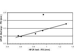 "<span class=""bildunterschrift_hervorgehoben"">9</span>HPGR feed and discharge size distributions (F50-P50)<br />"