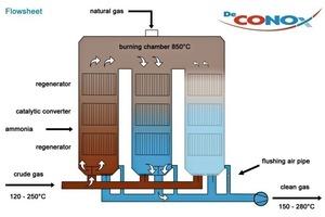 Drei-Turm-Variante DeCONOx-Verfahren<br />