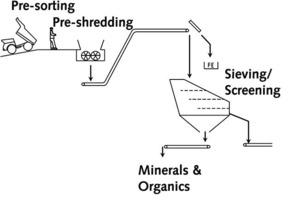"<div class=""bildtext_en"">1<span class=""bildnummer""> b)</span> Required pre-treating process to operate a PREPOL SC</div>"