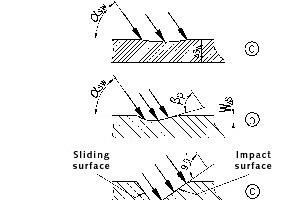 """<span class=""""bildunterschrift_hervorgehoben"""">13</span>Formation of a wear pocket, increasing operating time from (a) to (c)<br />"""