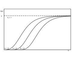 "<span class=""bildunterschrift_hervorgehoben"">7</span>Influence of parameter b on the shape of the Gompertz function<br />"