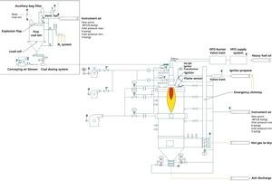 Fließdiagramm eines Heißgaserzeugers mit Kohle- bzw. Ölbrenner