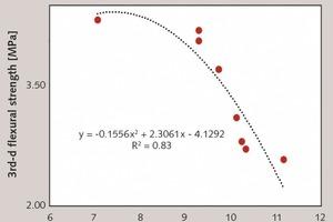 """<div class=""""bildtext_en"""">4 Relationship between water absorption and 3rd-d flexural strength of mortars [47, 48]</div>"""