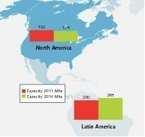 "<div class=""bildtext_en"">3 Cement capacity growth in the Americas</div>"