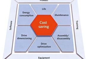 "<div class=""bildunterschrift_en"">It's all about the saving of costs –the central theme in the production process</div>"