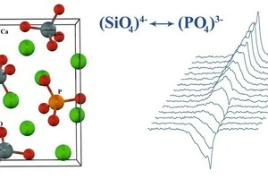 Left: Illustration of the incorporation of phosphate ions in the crystal structure of belite by substitution for the (SiO<sub>4</sub>)<sup>4-</sup> tetrahedra<br />Right: Inversion-recovery <sup>31</sup>P MAS NMR spectra of a white Portland cement, showing that phosphate ions incorporated in alite and belite can be distinguished by their different spin-lattice relaxation times