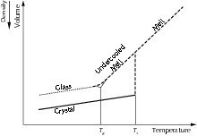 Transformation einer Schmelze zum Glas [27]<br />